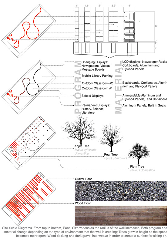 Site-scale diagrams. From top to bottom, panel size widens as the radius of the wall increases; both program and materials change depending on the type of environment that the wall is creating; trees grow in height as the space becomes more open; wood decking and dark gravel interweave in order to create a surface for sitting on.