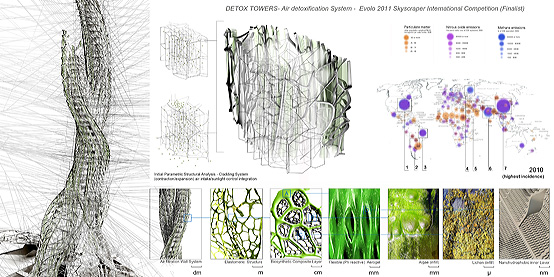 Figure 4: Detox Towers project by BIOMSgroup/Gutierrez at UC Berkeley (finalist, Evolo 2011 Skyscraper International Competition). Left, tower parametric data analysis of convergence of direct solar and particulate matter; top center, adaptive structural system parametric analysis (image developed by John Faichney); top right, urban particulate matter concentrations and nitrous oxide and methane distributions synthesis diagram (image developed by Kylie Han); bottom, detoxification building system from meter to nanometer scale. (BIOMSgroup 2010 team (Kylie Han, John Faichney, Plamena Milusheva, Brian Grieb).)