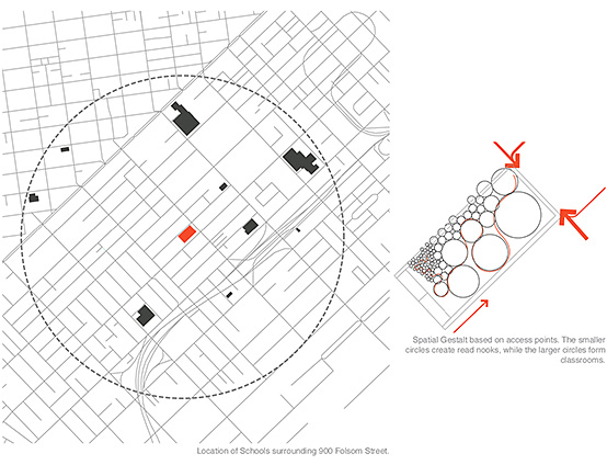 Left, location of schools surrounding 900 Folsom Street. Right, spatial Gestalt based on access points. The smaller circles create read nooks, while the larger circles form classrooms.