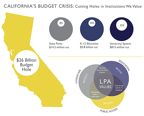 California's Budget Crisis: Cutting Holes in Institutions We Value.