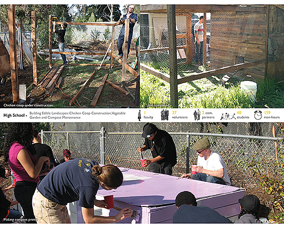 High School — Building Edible Landscapes: Chicken-Coop Construction, Vegetable Garden, and Compost Maintenance.