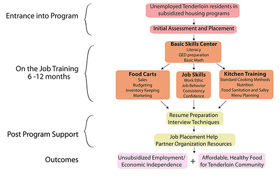 Development Program Structure