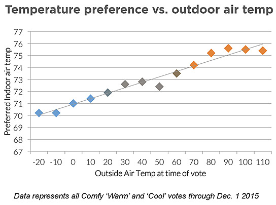 Comfy data showing temperature preference variations.